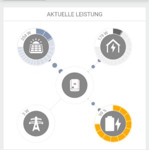 Stromfluss von Speichersystem zwischen Netz, sicherer Batterie, PV-Anlagen und Eigenverbrauch